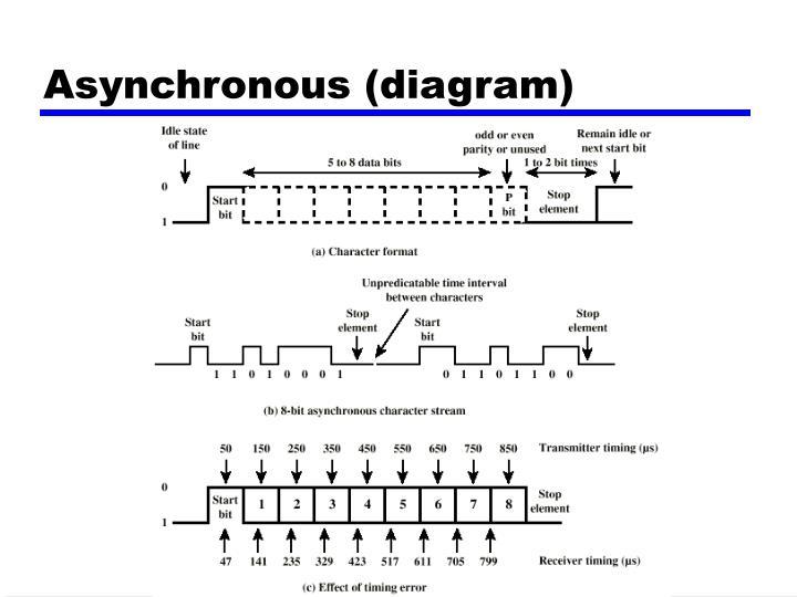 Asynchronous (diagram)