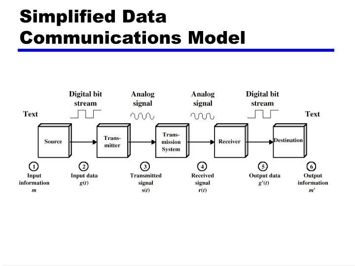 Simplified data communications model