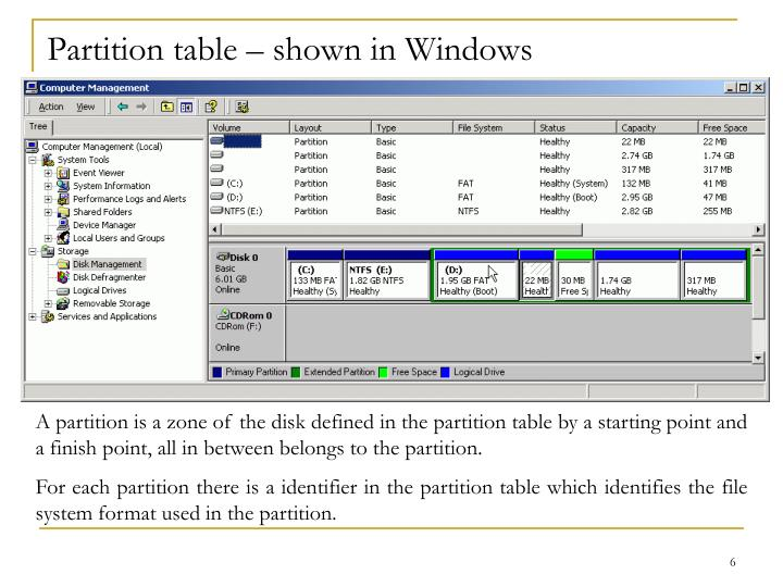 Partition table – shown in Windows