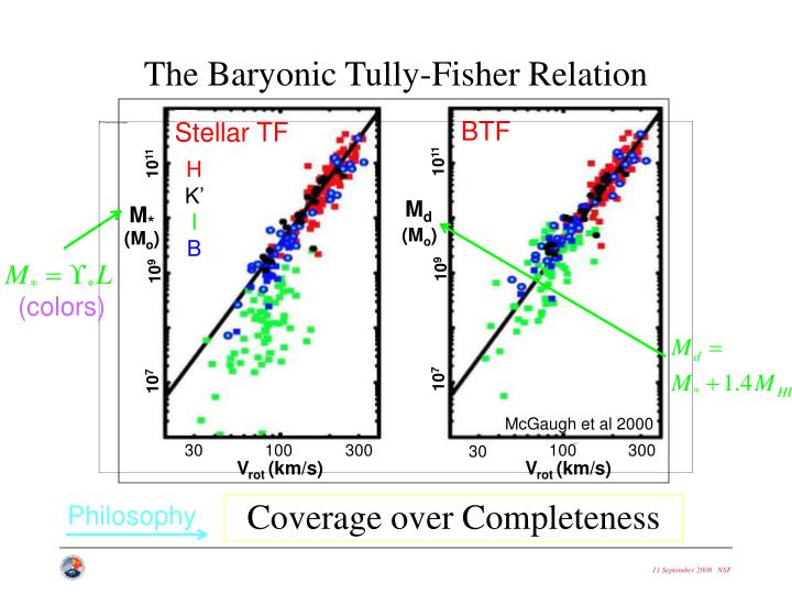 The Baryonic Tully-Fisher Relation