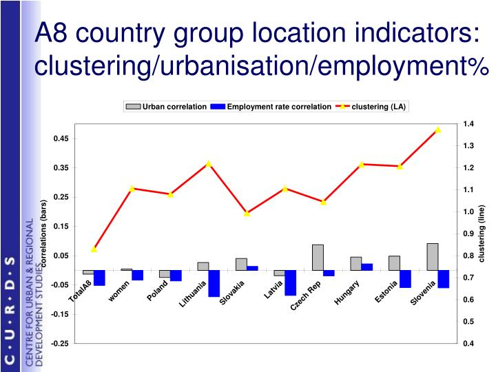 A8 country group location indicators: clustering/urbanisation/employment