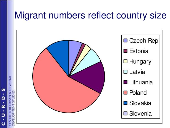 Migrant numbers reflect country size