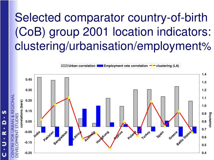 Selected comparator country-of-birth (CoB) group 2001 location indicators: clustering/urbanisation/employment