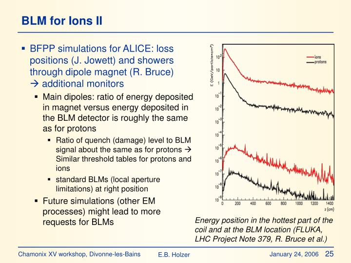 BLM for Ions II