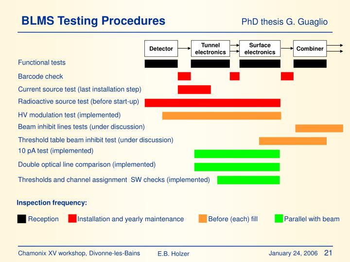 BLMS Testing Procedures