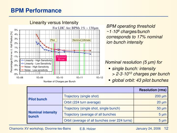 BPM Performance