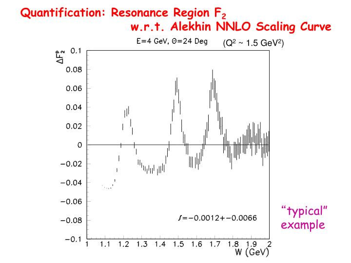 Quantification: Resonance Region F