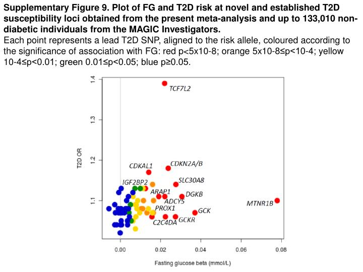 Supplementary Figure 9. Plot of FG and T2D risk at novel and established T2D susceptibility loci obtained from the present meta-analysis and up to 133,010 non-diabetic individuals from the MAGIC Investigators.
