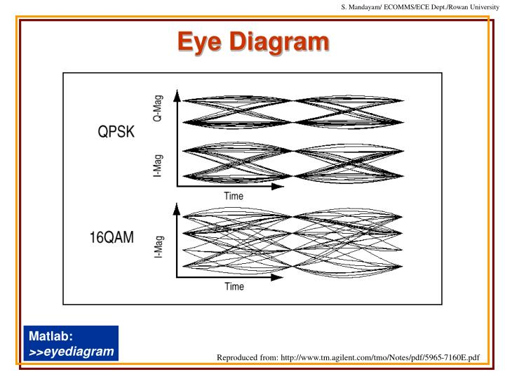 Ppt electrical communications systems 090933101 spring 2005 eye diagram matlab ccuart Choice Image