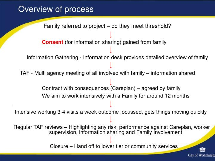 Family referred to project – do they meet threshold?
