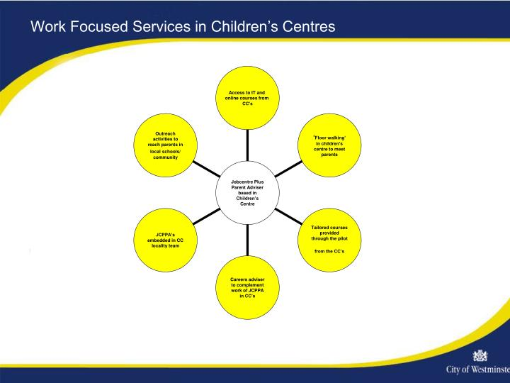 Work Focused Services in Children's Centres