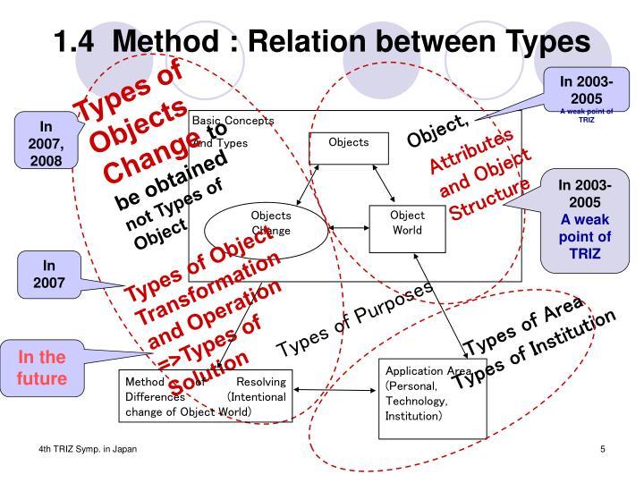 1.4  Method : Relation between Types