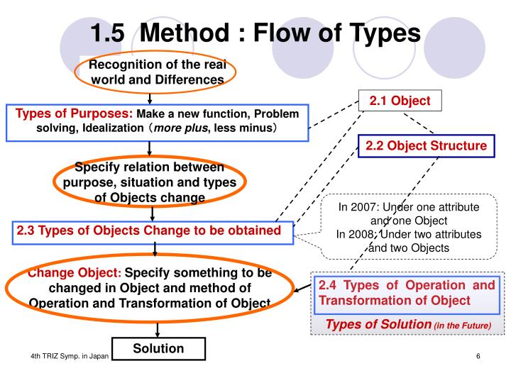 1.5  Method : Flow of Types