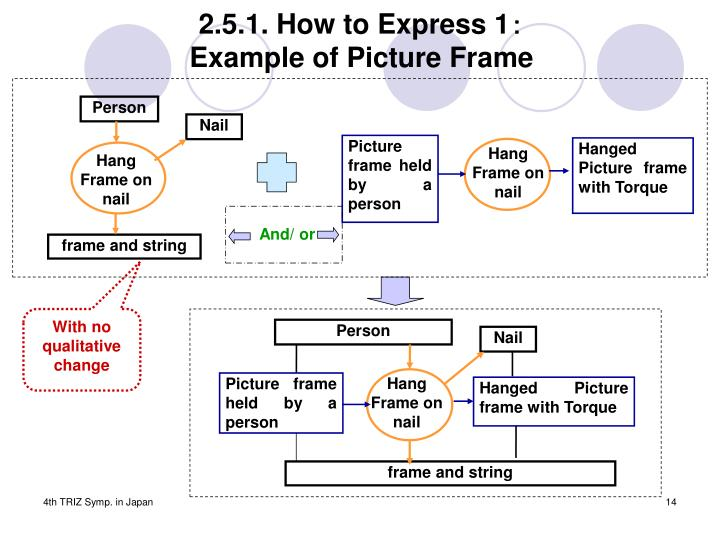 2.5.1. How to Express 1