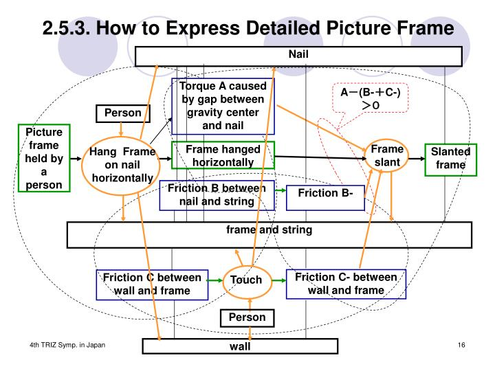 2.5.3. How to Express Detailed Picture Frame