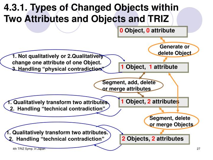 4.3.1. Types of Changed Objects within Two Attributes and Objects and TRIZ