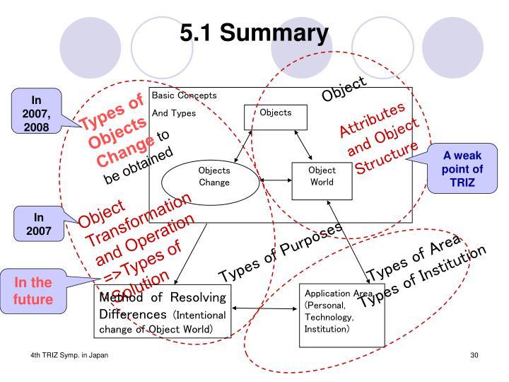 5.1 Summary