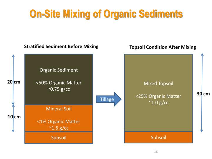 On-Site Mixing of Organic Sediments