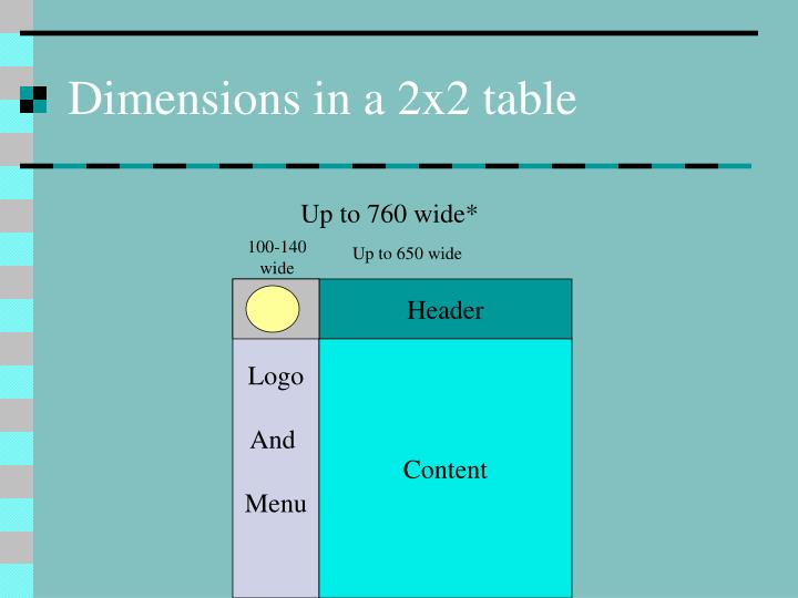 Dimensions in a 2x2 table