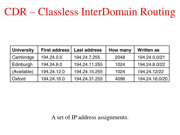 CDR – Classless InterDomain Routing