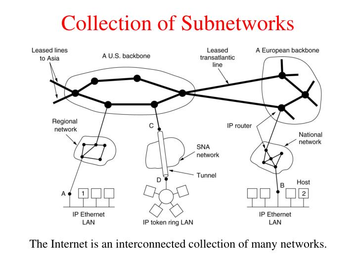 Collection of Subnetworks