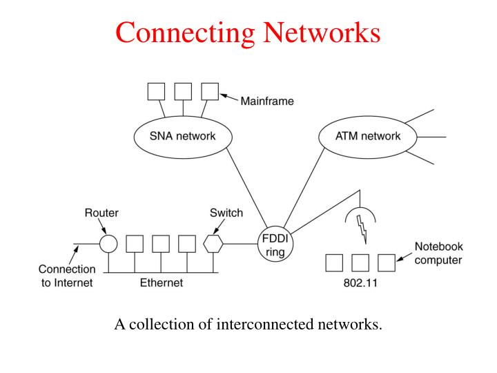 Connecting Networks