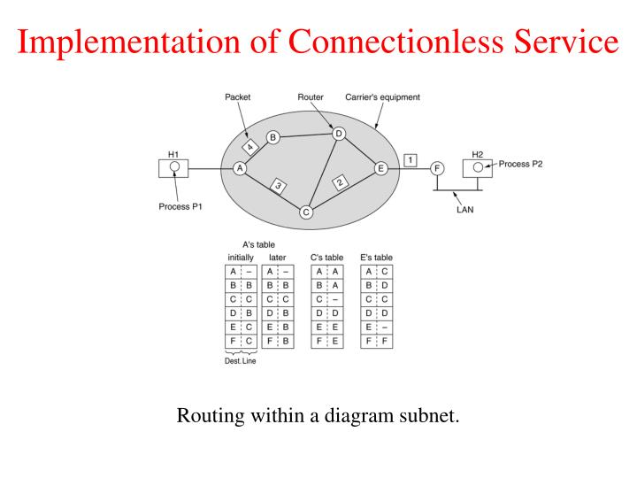 Implementation of Connectionless Service