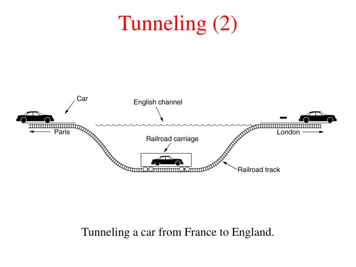 Tunneling (2)