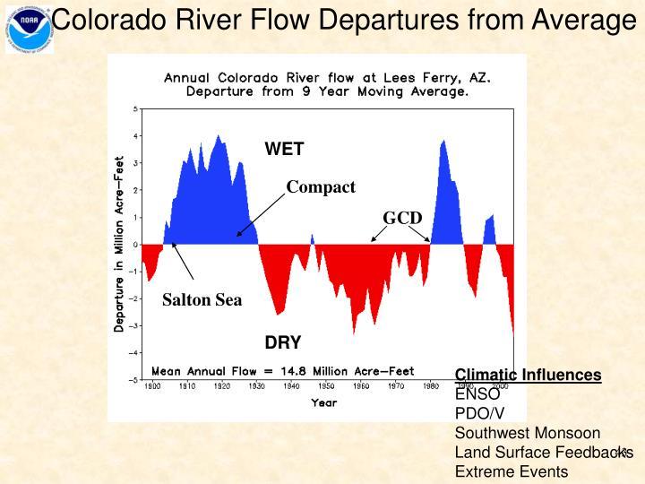 Colorado River Flow Departures from Average