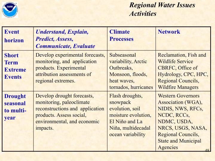 Regional Water Issues Activities