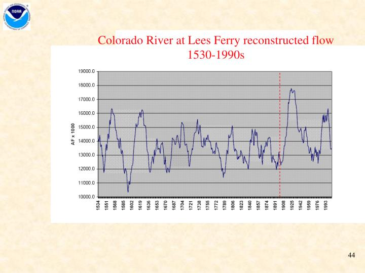 Colorado River at Lees Ferry reconstructed flow