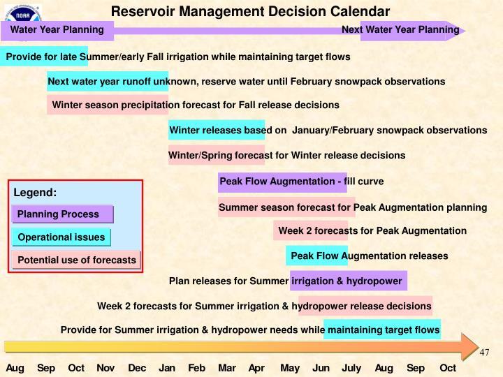Reservoir Management Decision Calendar