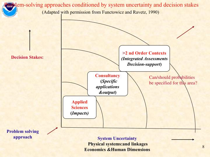 Problem-solving approaches conditioned by system uncertainty and decision stakes