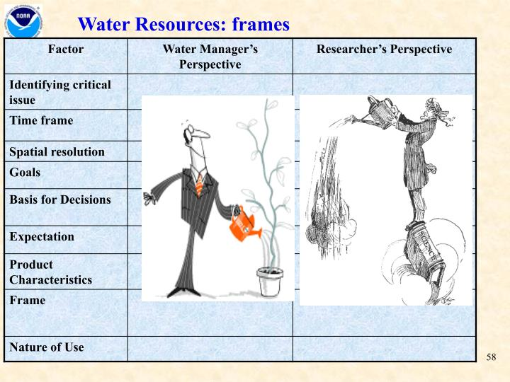 Water Resources: frames