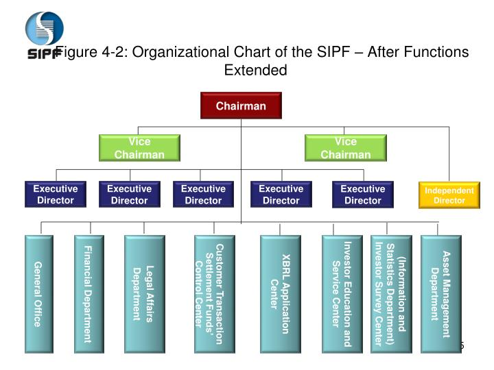 Figure 4-2: Organizational Chart of the SIPF – After Functions Extended