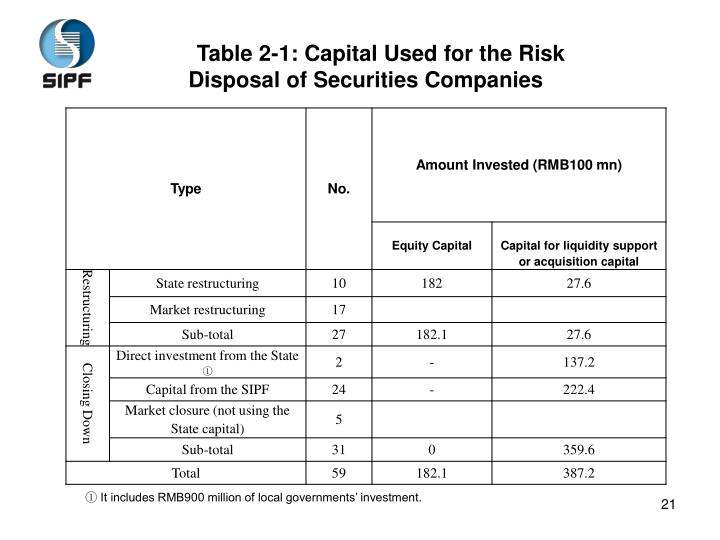 Table 2-1: Capital Used for the Risk Disposal of Securities Companies