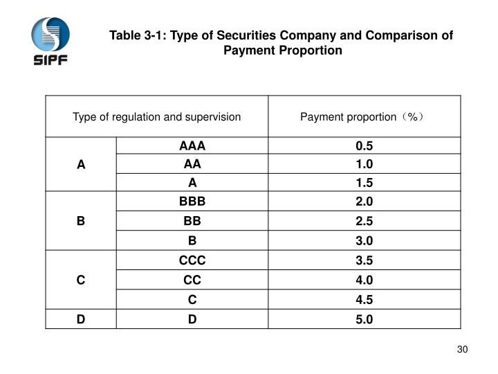 Table 3-1: Type of Securities Company and Comparison of