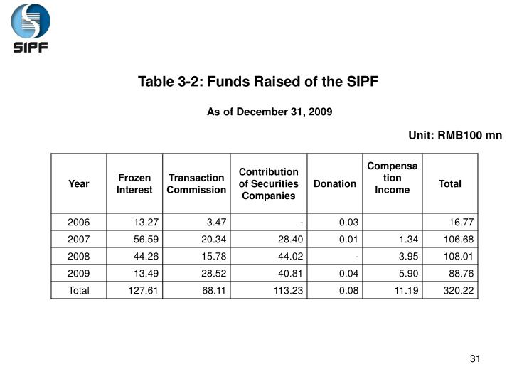 Table 3-2: Funds Raised of the SIPF