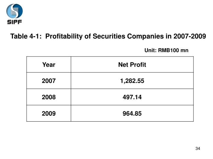 Table 4-1:  Profitability of Securities Companies in 2007-2009