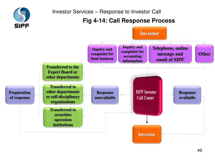 Investor Services – Response to Investor Call