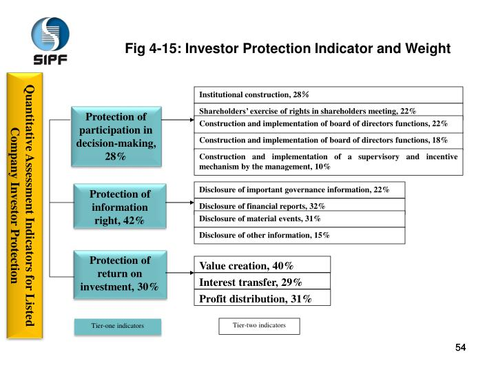 Quantitative Assessment Indicators for Listed Company Investor Protection