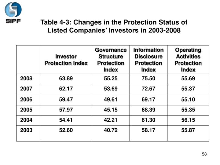 Table 4-3: Changes in the Protection Status of