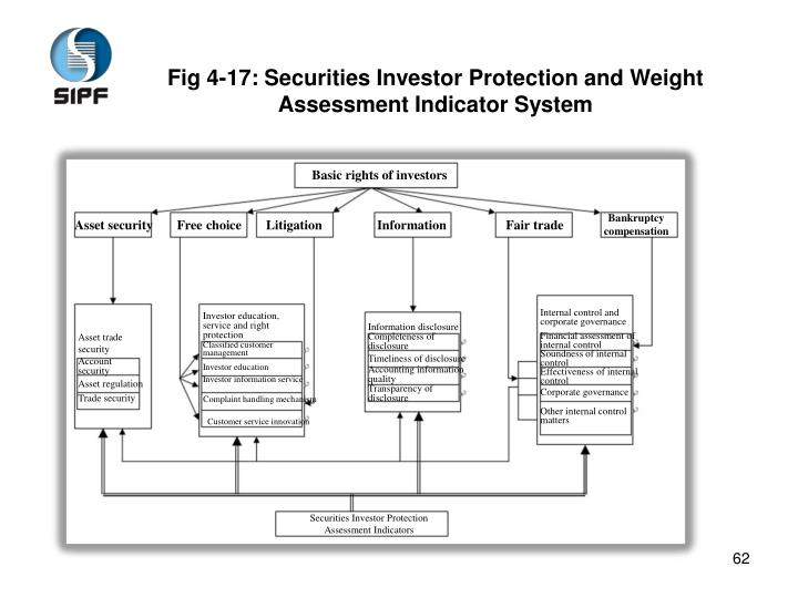 Fig 4-17: Securities Investor Protection and Weight Assessment Indicator System