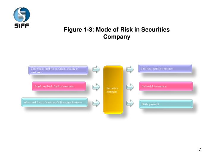 Figure 1-3: Mode of Risk in Securities Company