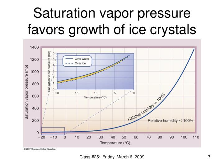 Saturation vapor pressure favors growth of ice crystals