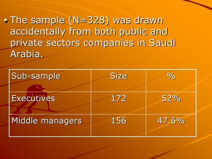 The sample (N=328) was drawn accidentally from both public and private sectors companies in Saudi Arabia.