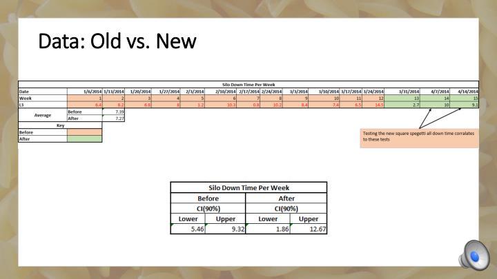 Data: Old vs. New