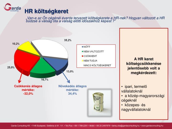 HR költségkeret