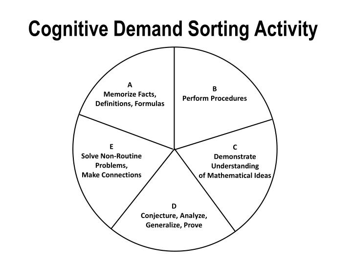 Cognitive Demand Sorting Activity