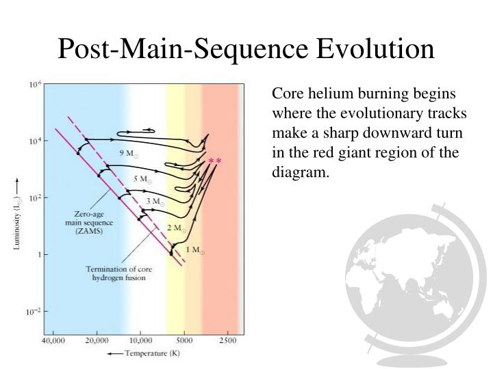 Post-Main-Sequence Evolution